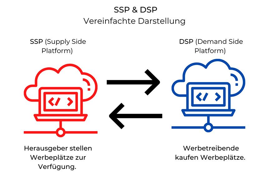 SSP & DSP