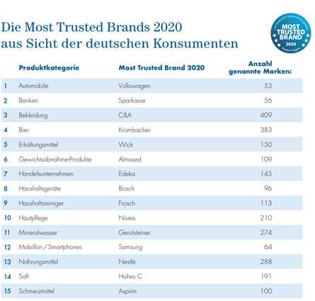 Übersicht Most Trusted Brands 2020