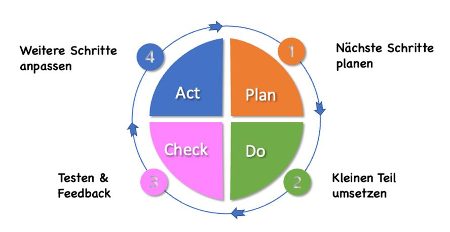 Agile Methoden im Marketing Business Grafik_5