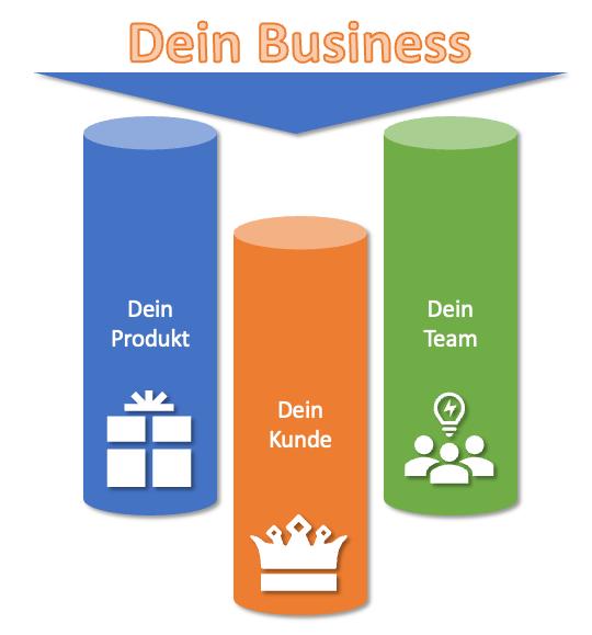 Agile Methoden im Marketing Business Grafik_7