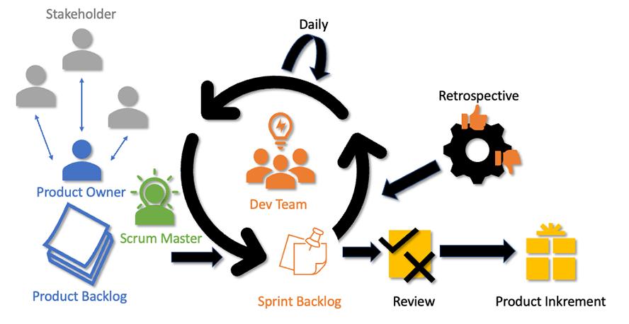 Agile Methoden im Marketing Business Grafik_8