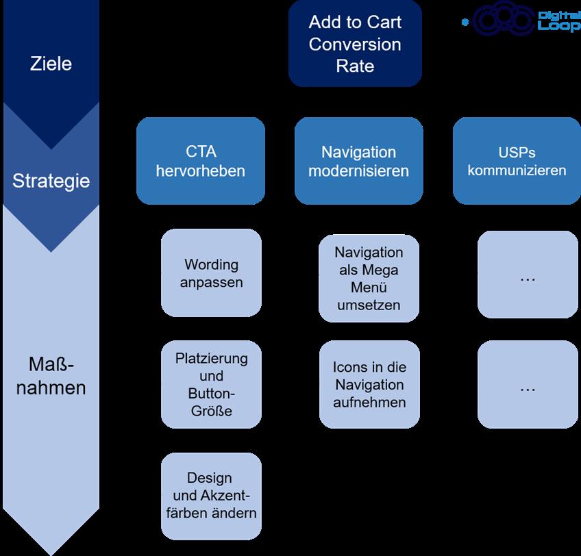 A/B Testing Ziele und KPIs definieren
