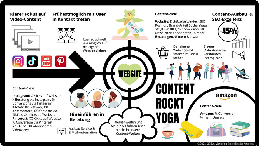 Content Strategie Onepager