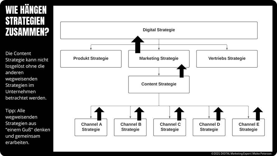 Zusammenhänge der Strategien