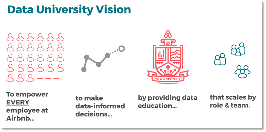 Data University Vision