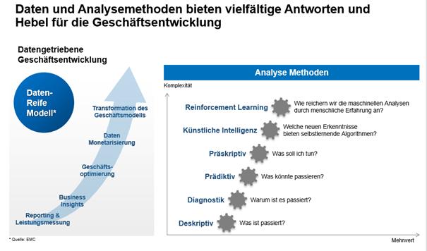Datenrollen im Unternehmen Analyse Methoden