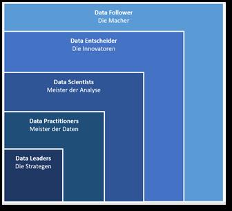 Datenrollen im Unternehmen