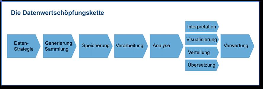 Datenwertschöpfungskette