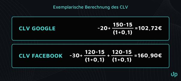Exemplarische Berechnung des CLV