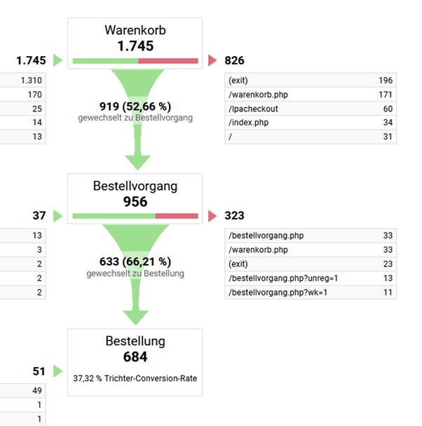 Google Analytics Zielvorhaben