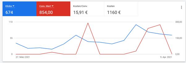 Klicks und Conversion-Wert