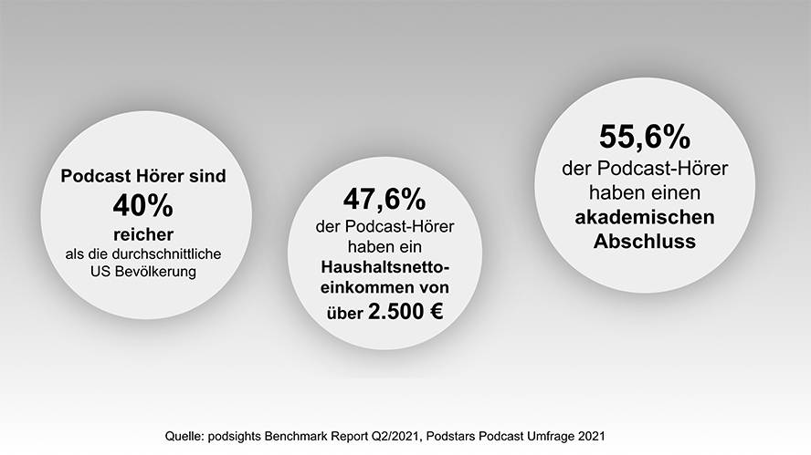 Podcast_Werbung_Statistiken_Podcasthoerer
