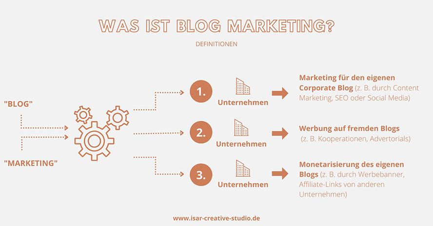 blog-marketing-definition