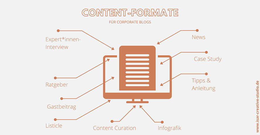 content-formate-corporate-blog