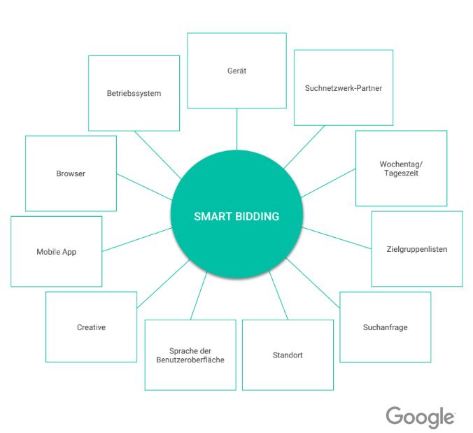 Die Grafik veranschaulicht, welche Signale der Google Algorithmus innerhalb von Smart-Bidding Gebotsstrategien analysiert und im Kontext für unser Gebot in der Anzeigenauktion berücksichtigt.