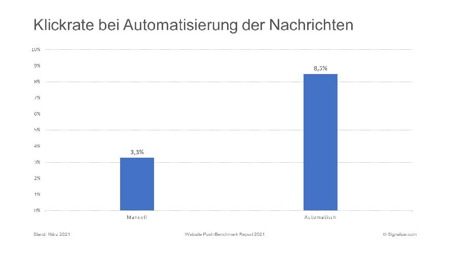 Klickrate bei Automatisierung