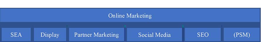 Online Marketing Mix