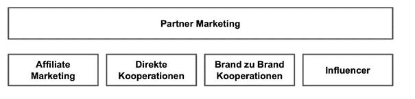 Partnermarketing