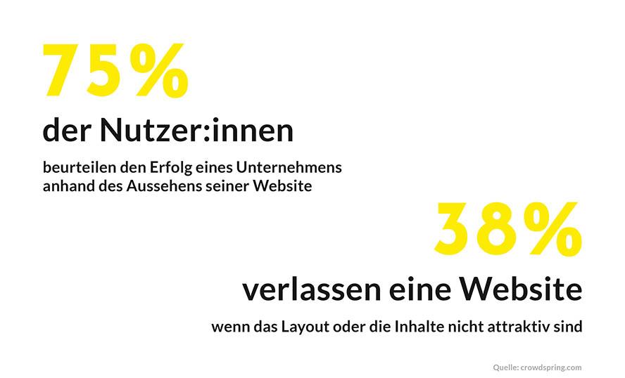 websiteverhalten-design