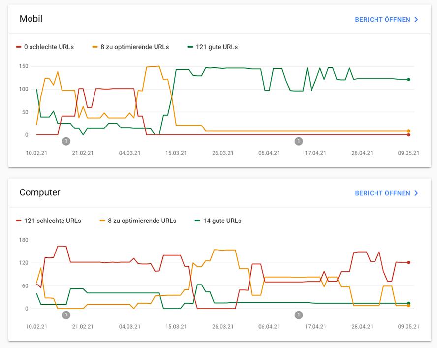 In der Google Search Console siehst Du, wie Du bezüglich der Core Web Vitals (Mobil und Computer) abschneidest.