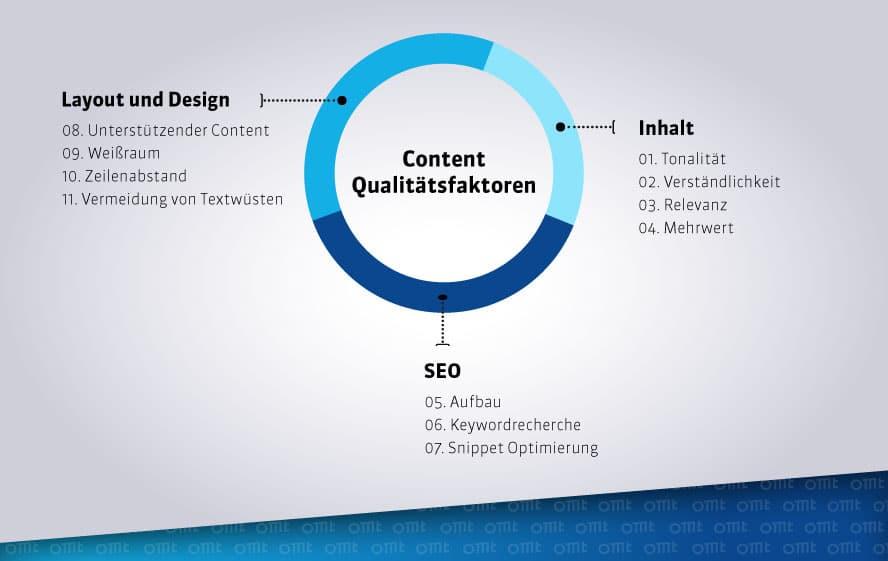 qualitaetsfaktoren-content-marketing