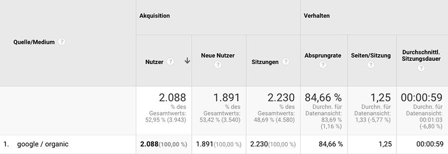 Das ist ein Screenshot von Google Analytics. Usersignale werden schön und übersichtlich dargestellt.