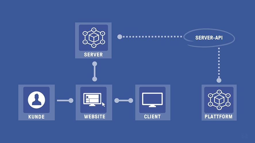 4-serverseitiges-tracking