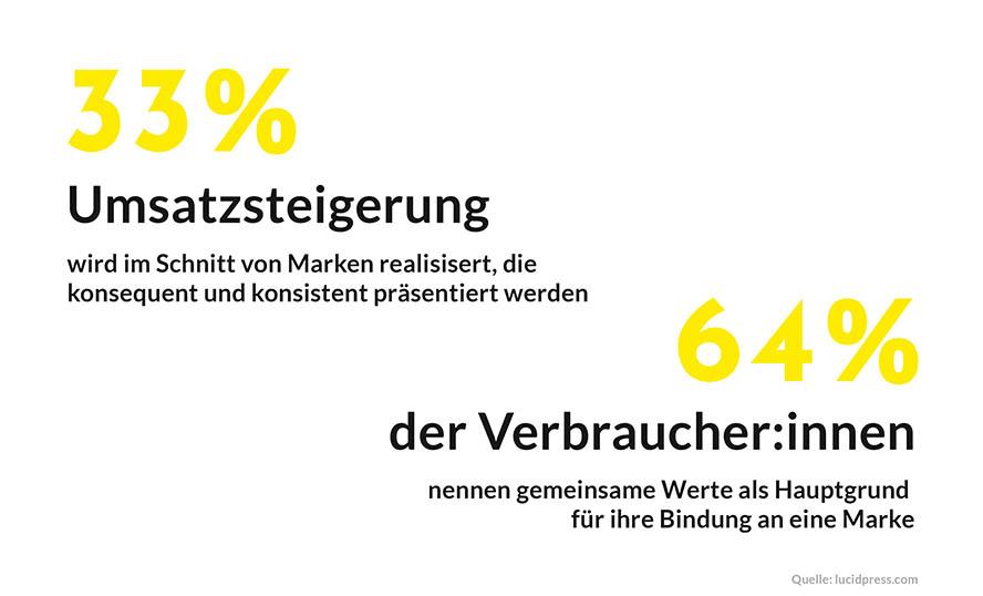 -positionierung-statistik
