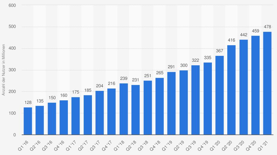 statistic_id628444_monatlich-aktive-nutzer-von-pinterest-weltweit-bis-zum-1-quartal-2021