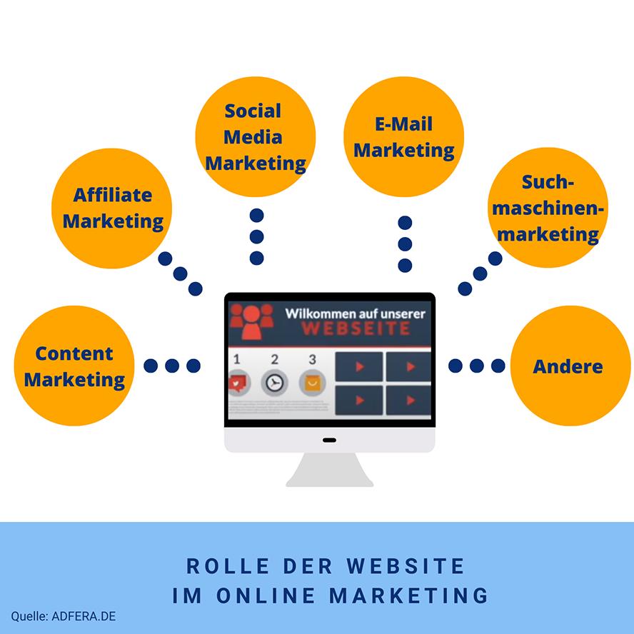 Corporate Website und Online Marketing