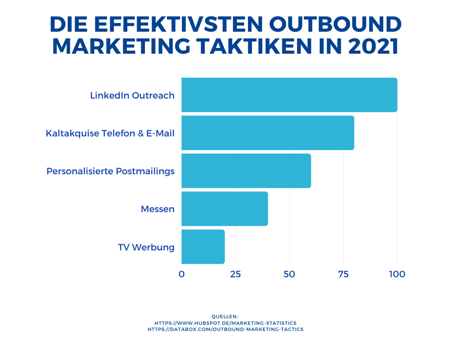 Die Effektivsten Outbound Marketing Taktiken in 2021