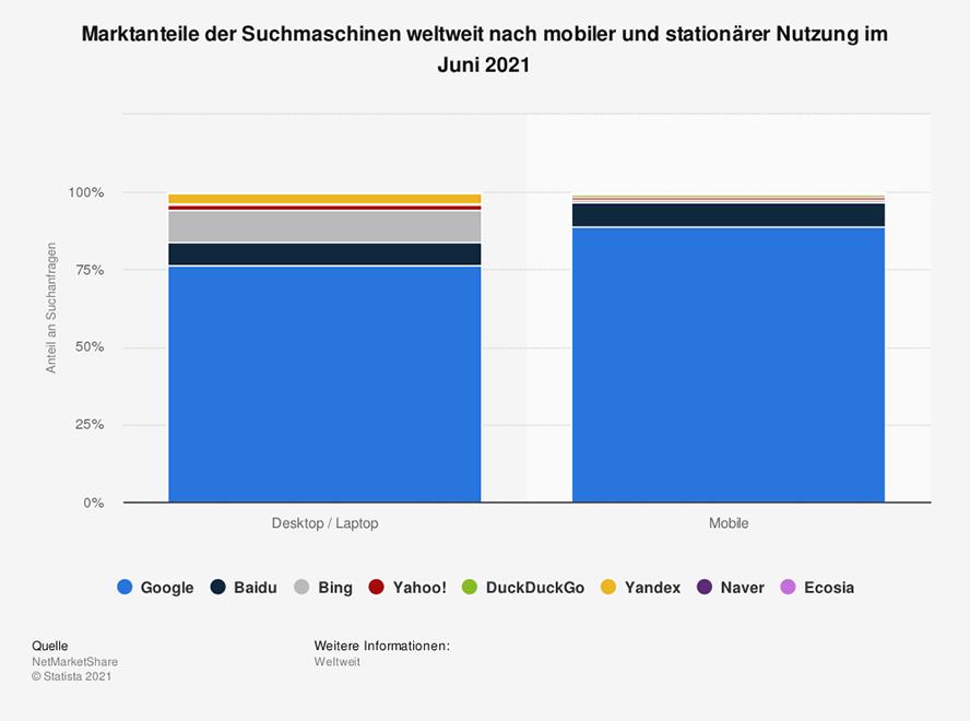 Google-Maps-Beitrag_1_marktanteil-der-meistgenutzten-suchmaschinen-mobil-und-stationaer-weltweit-2021_Statista