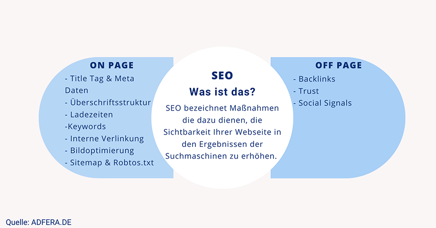 Onpage und Offpage SEO