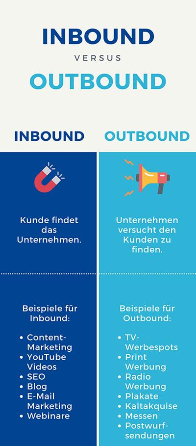 Outbound vs. Inbound