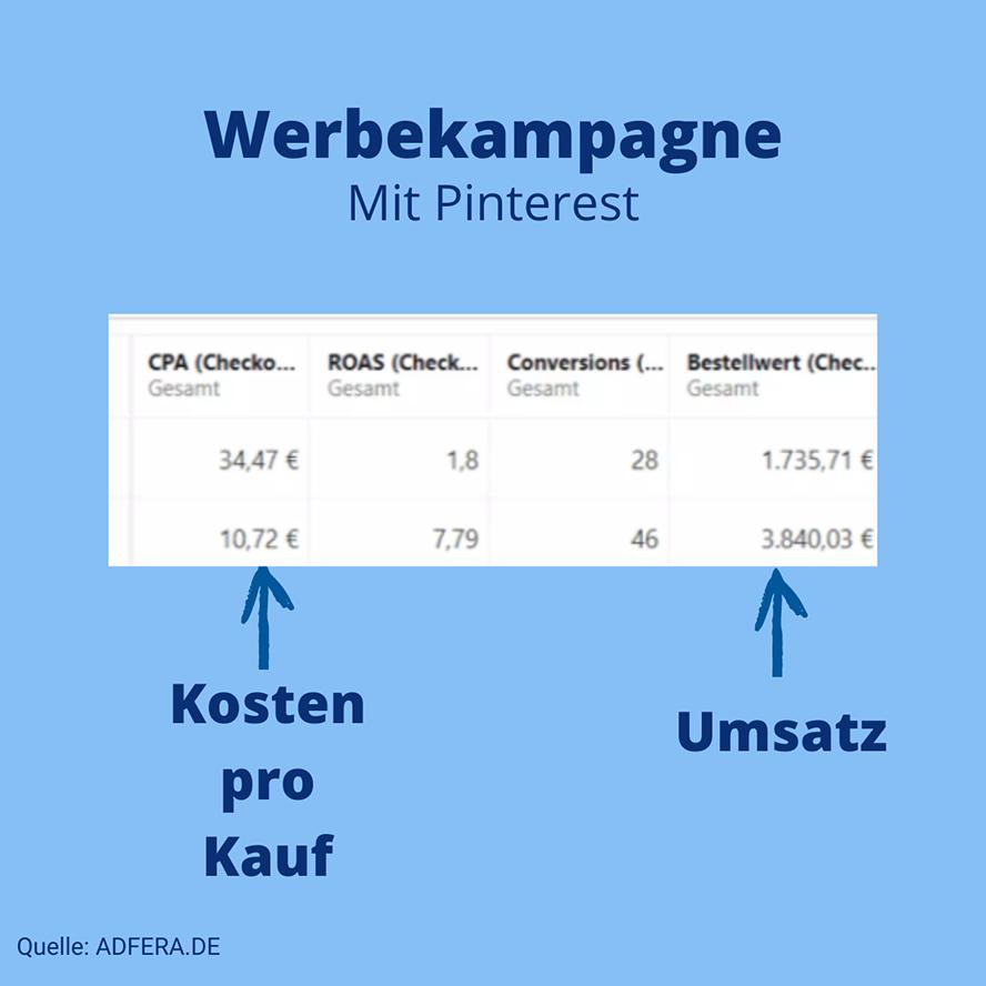 Pinterest-Kampagne Ergebnisse