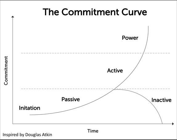 CommitmentCurve
