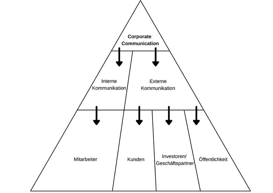 Zielgruppen der Corporate Communication