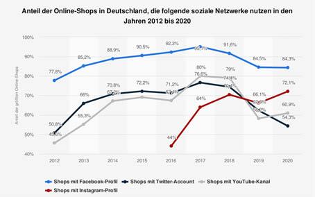 Statista Social Media Nutzung Online-Shops