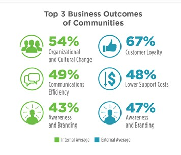 Top 3 Business Outcomes of Communities