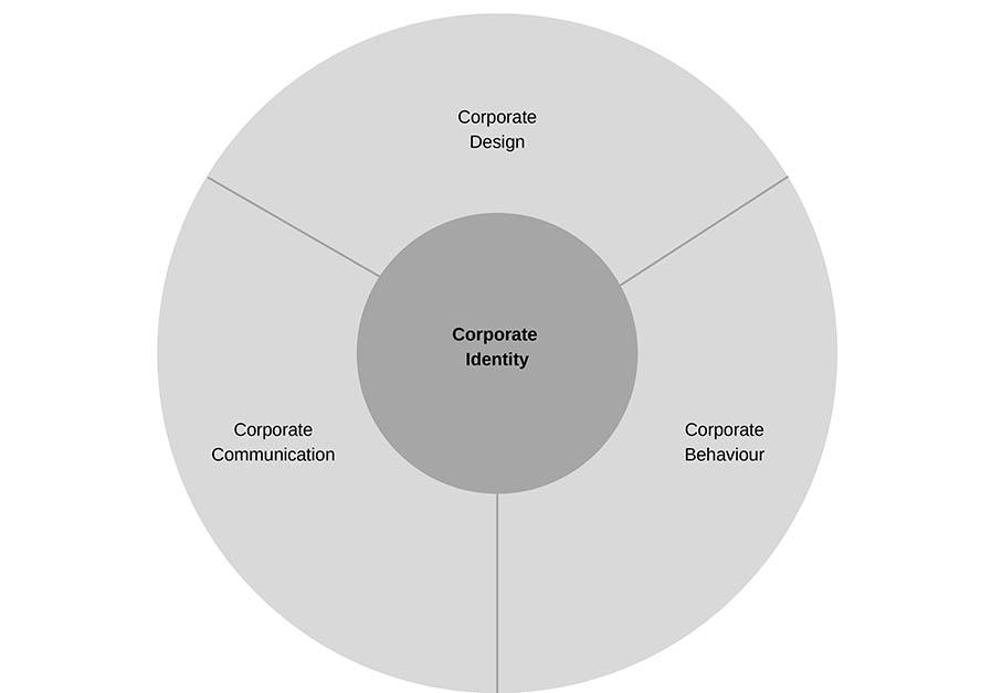 Corporate Identity eines Unternehmens