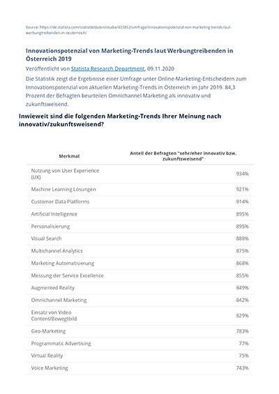 Umfrage Marketing Trends