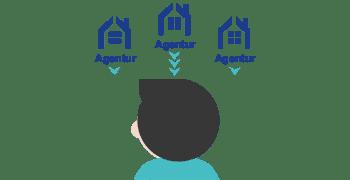 Die Angebotsphase - OMT-Agenturfinder