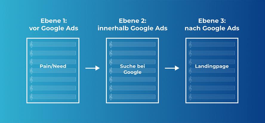 Die drei Optimierungs-Ebenen von Google Ads: vor, innerhalb und nach Google Ads