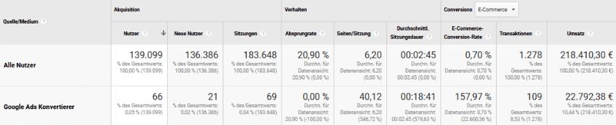 5_analytics-berichte_die_jeder_google-ads-profi_kennen_sollte_3