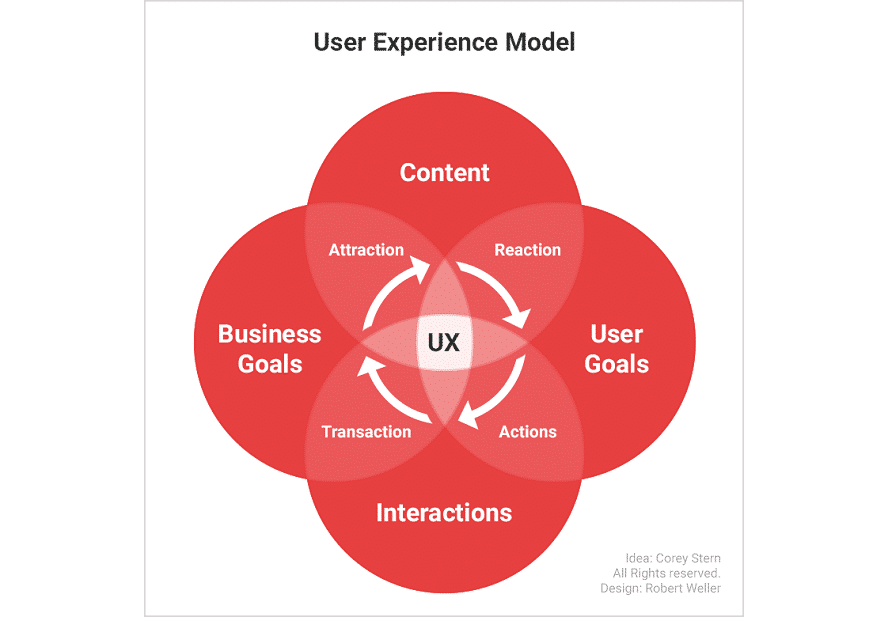 600x_user-experience-model