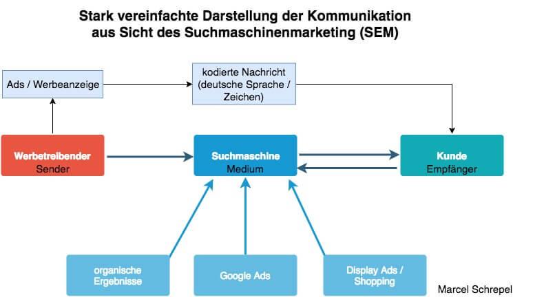 Abbildung Vereinfachte Darstellung 10 Tipps zur Opimierung der Kommunikation in SEM Marcel Schrepel 1