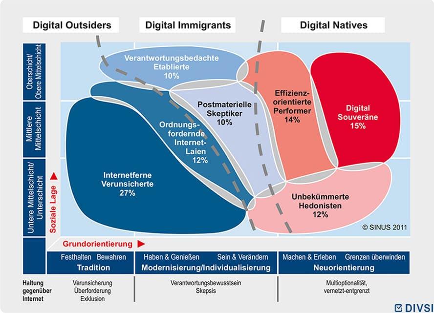 Quelle-Grafik: https://www.divsi.de/die-kernbotschaften-der-divsi-milieu-studie-zu-vertrauen-und-sicherheit-im-internet/