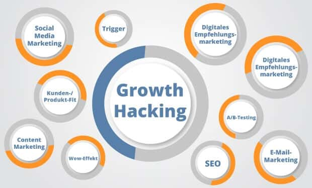 Growth Hacking 10 punkte design - Growth Hacking