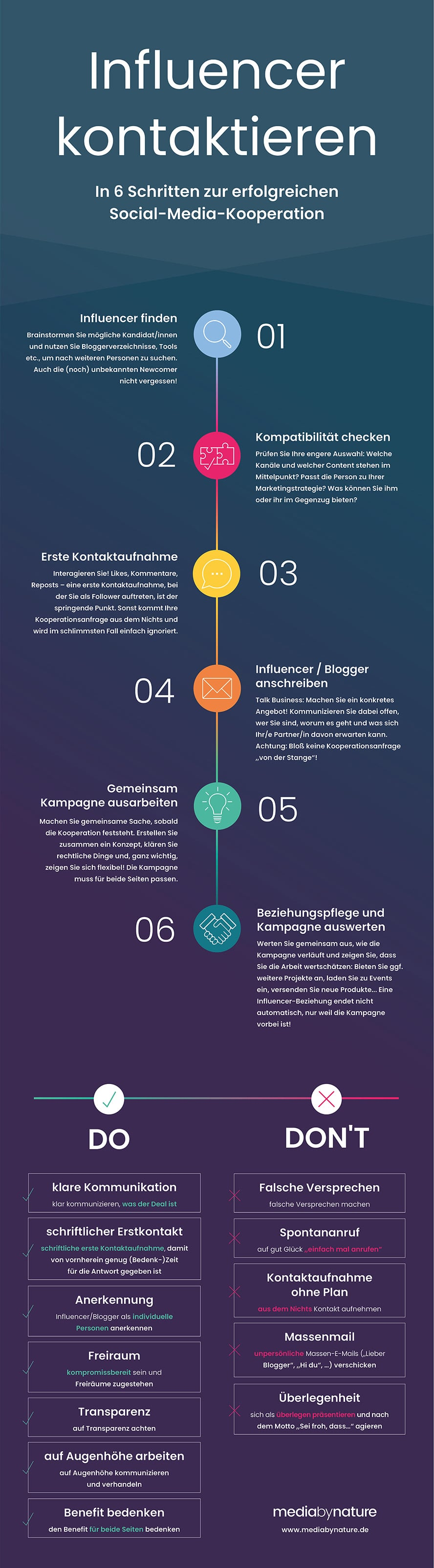 Die Basis einer Kooperation ist das Suchen, Finden und Kommunizieren, in dieser Infografik zusammengefasst von media by nature.