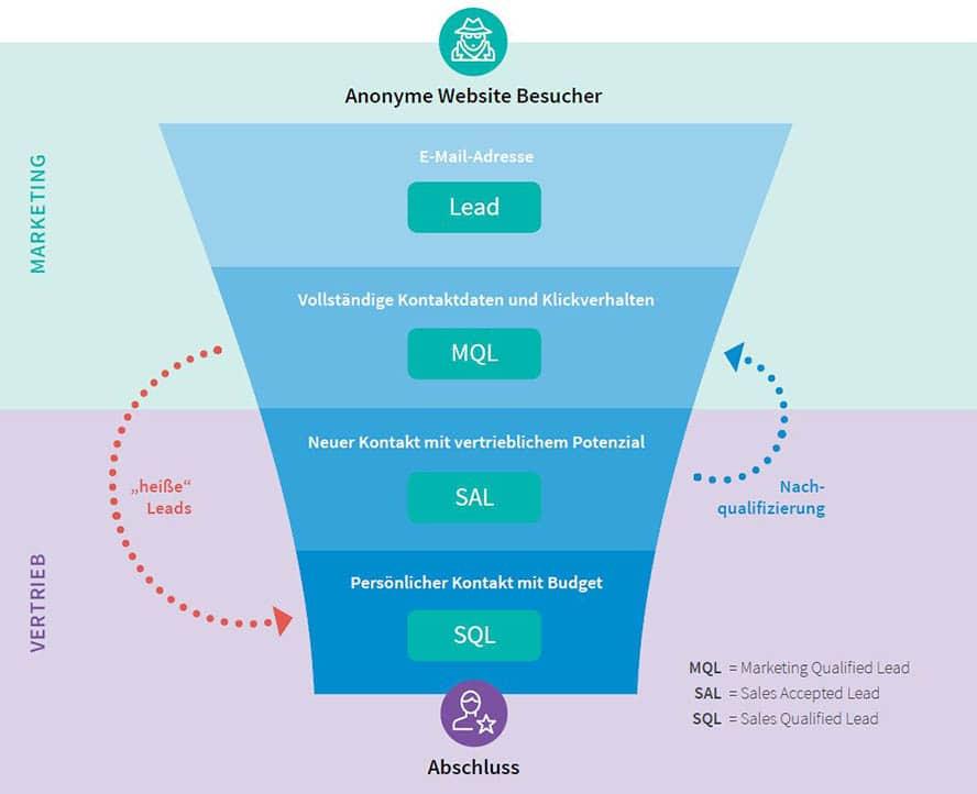 MQL-SAL-SQS-CRM-Prozess